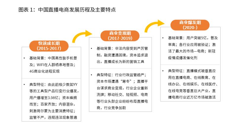 中国直播电商行业发展主要历程及阶段特点