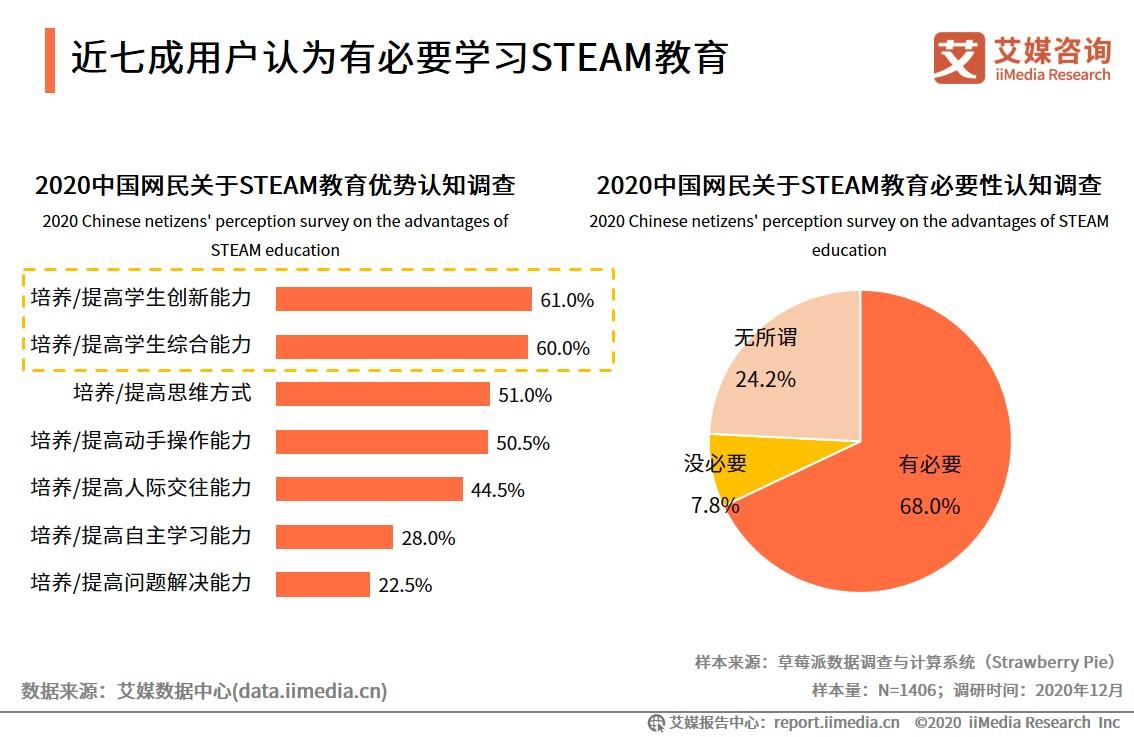 近七成用户认为有必要学习STEAM教育