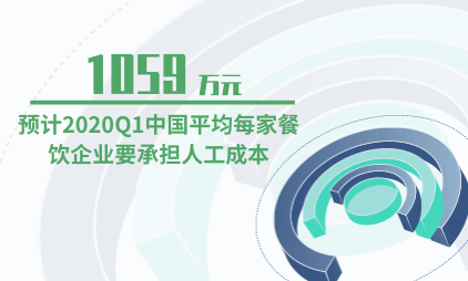 餐饮行业数据分析:预计2020Q1中国平均每家餐饮企业要承担人工成本1059万元