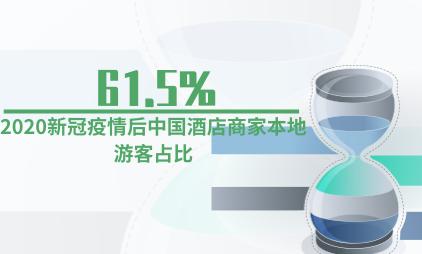 酒店行业数据分析:2020新冠疫情后中国酒店商家本地游客占比61.5%