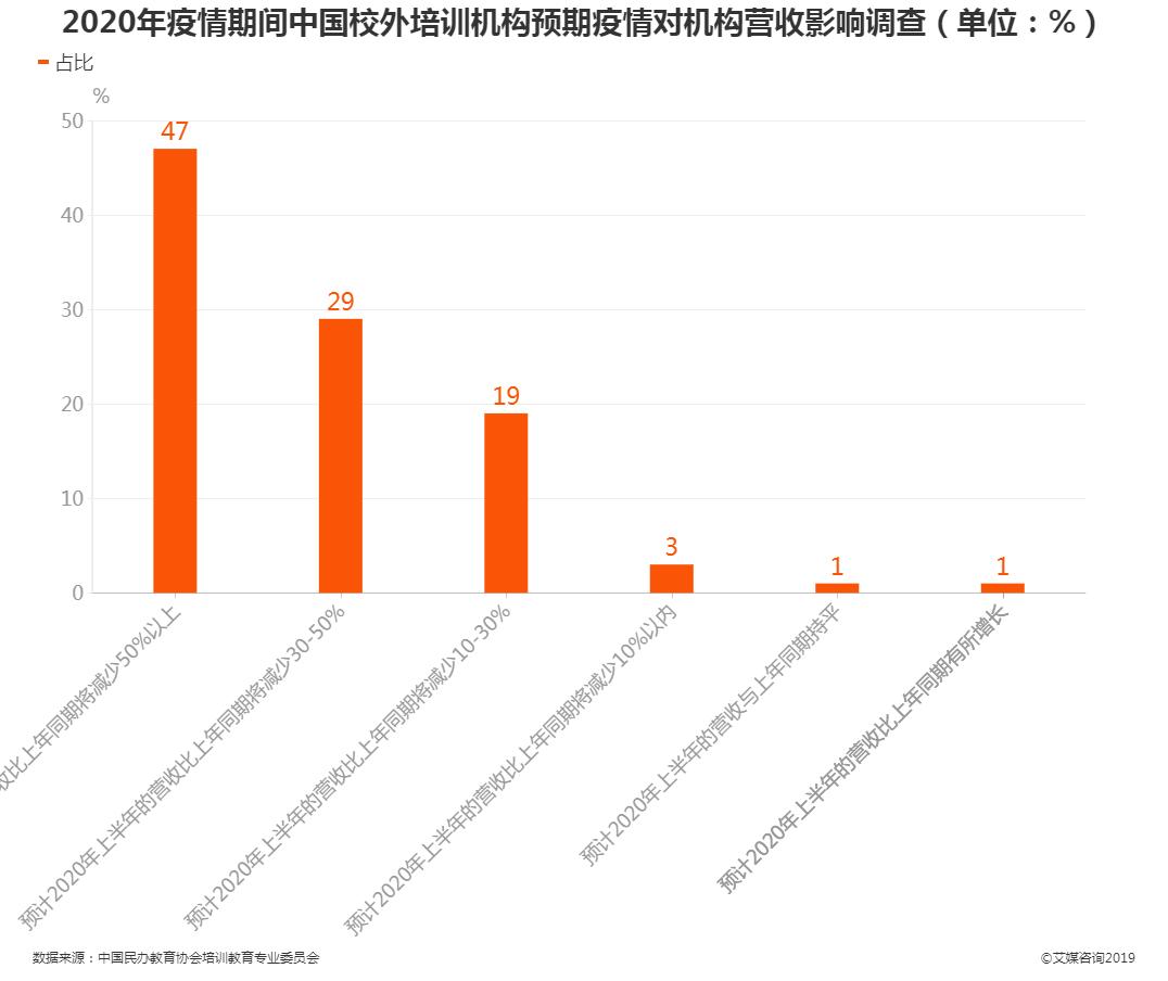 疫情期间中国校外培训机构预期疫情对机构营收影响调查情况