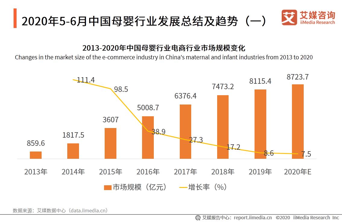 2020年5-6月中国母婴发展
