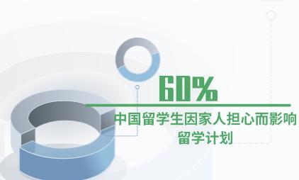 留学行业数据分析:2020年疫情下60%中国留学生因家人担心而影响留学计划