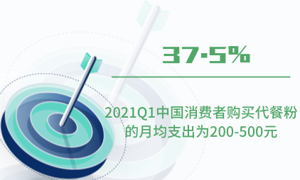代餐行业数据分析:2021Q1中国37.5%消费者购买代餐粉的月均支出为200-500元