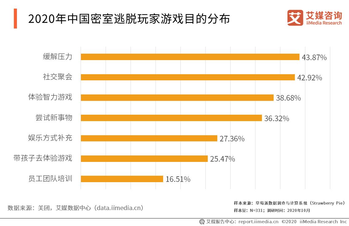2020年中国密室逃脱玩家游戏目的分布