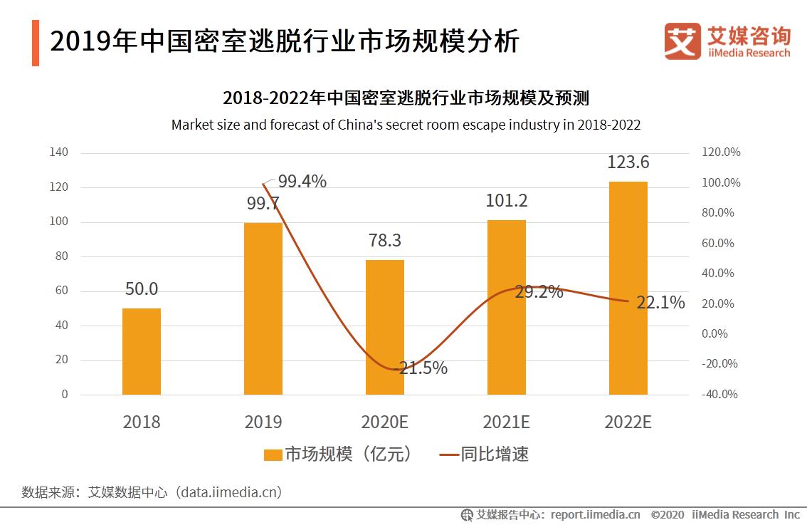 2019年中国密室逃脱行业市场规模分析