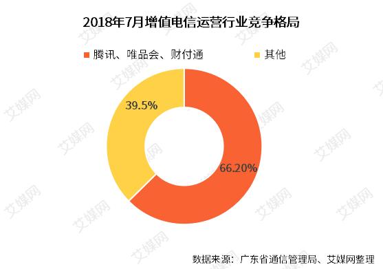 行业情报|7月广东省互联网及相关行业运行情况:腾讯、唯品会、财付通成绩亮眼