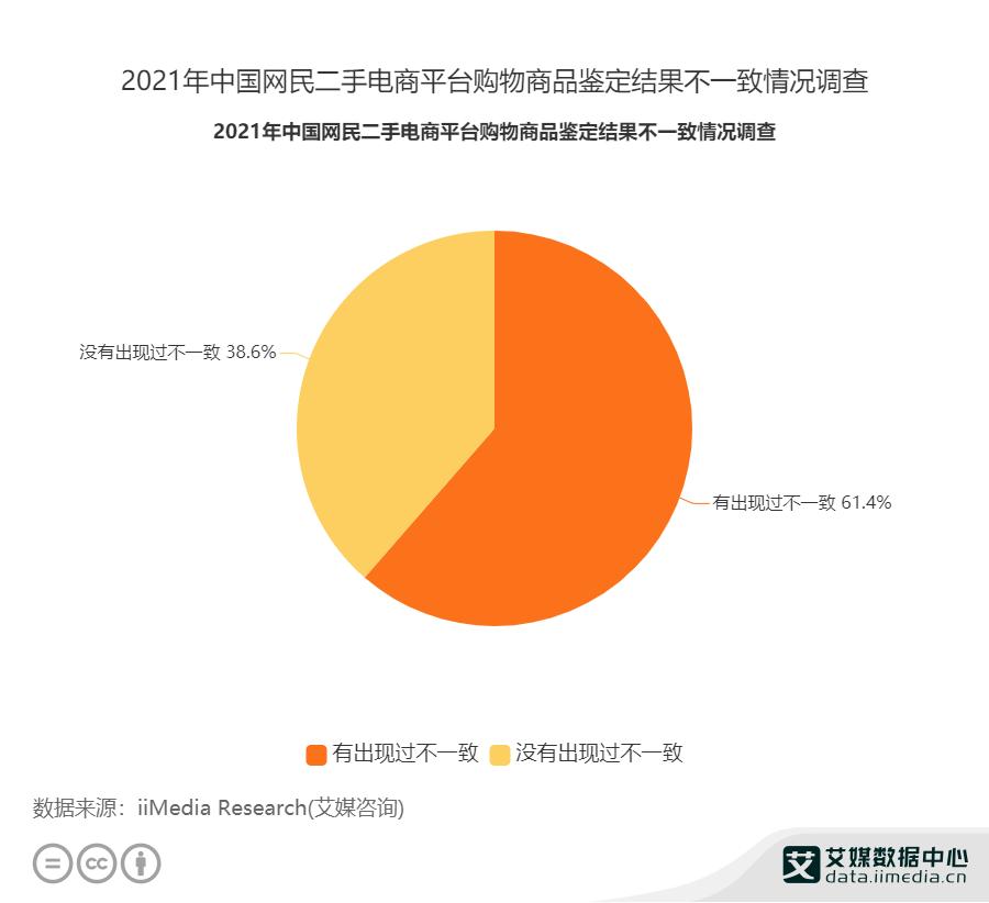 2021年中国网民二手电商平台购物商品鉴定结果不一致情况调查