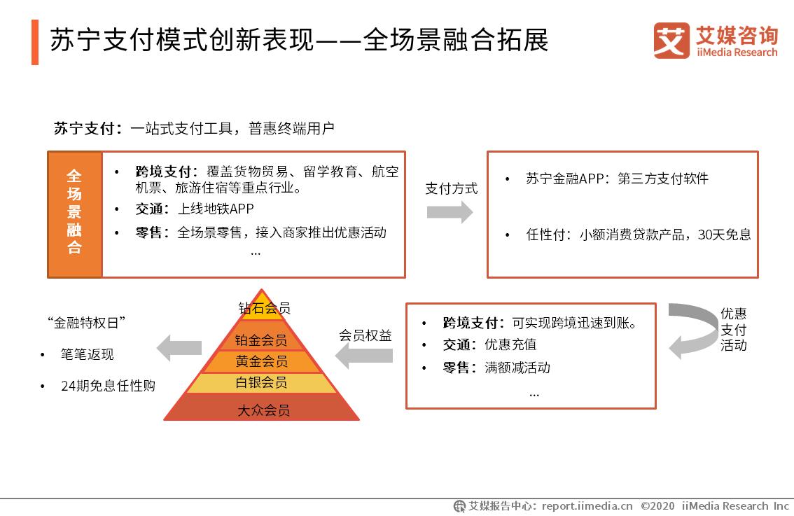 苏宁支付模式创新表现——全场景融合拓展