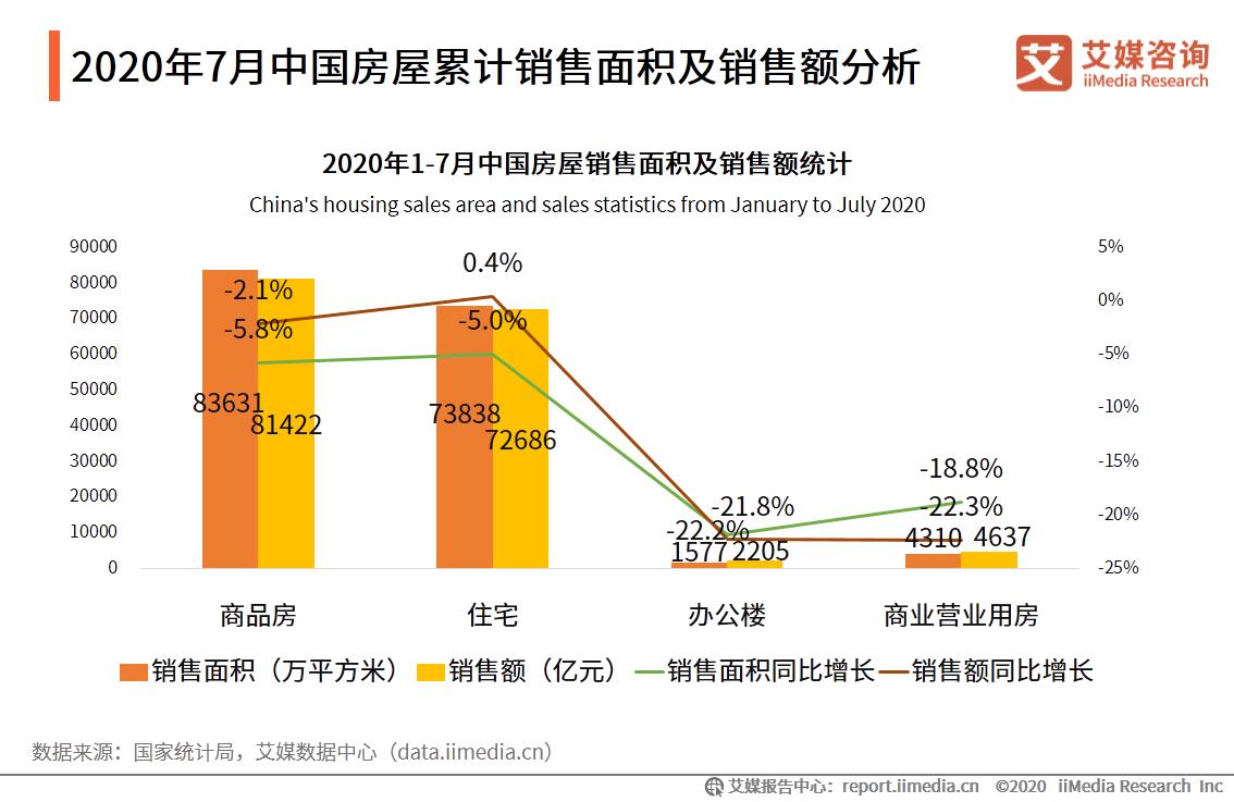 2020年7月中国房屋累计销售面积及销售额分析