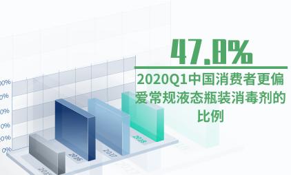 消毒剂行业数据分析:2020Q1中国47.8%消费者更偏爱常规液态瓶装消毒剂