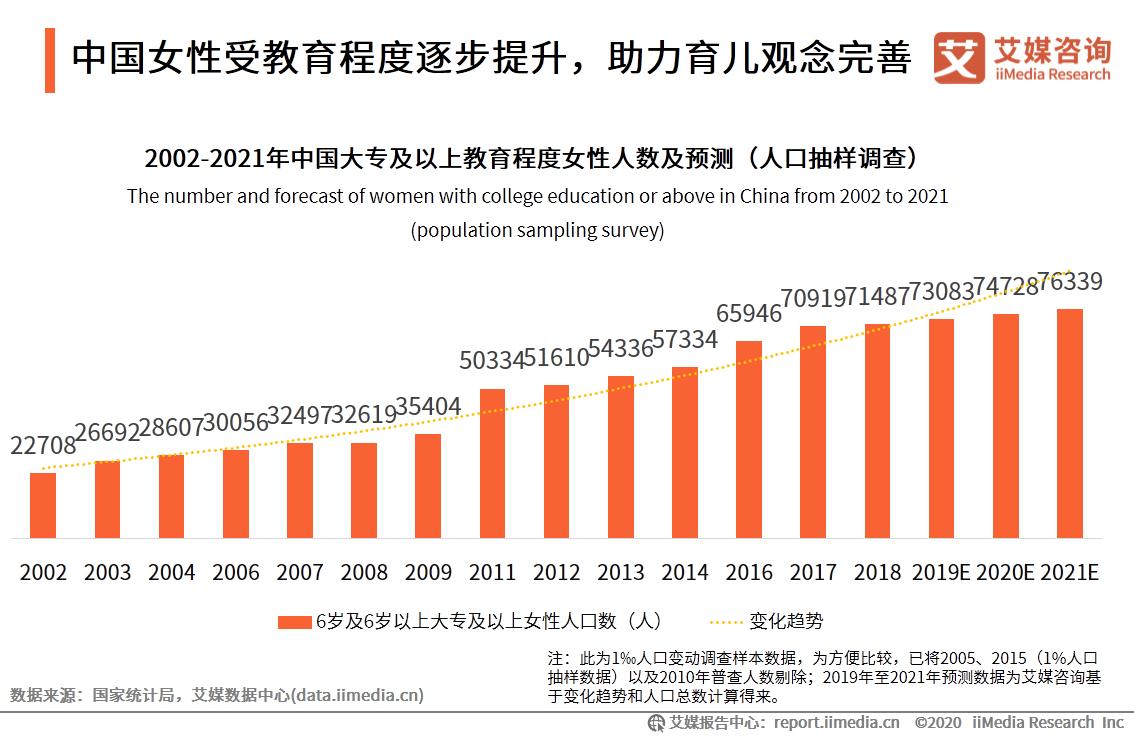 中国女性受教育程度逐步提升,助力育儿观念完善