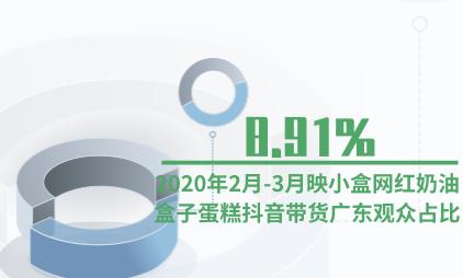 直播电商行业数据分析:2020年2月-3月映小盒网红奶油盒子蛋糕抖音带货广东观众占比8.91%