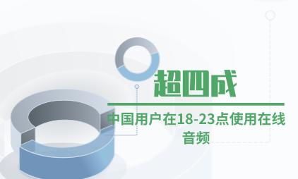 音频行业数据分析:超四成中国用户在18-23点使用在线音频