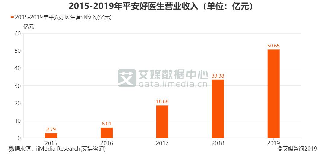 2015-2019年平安好医生营业收入(单位:亿元)