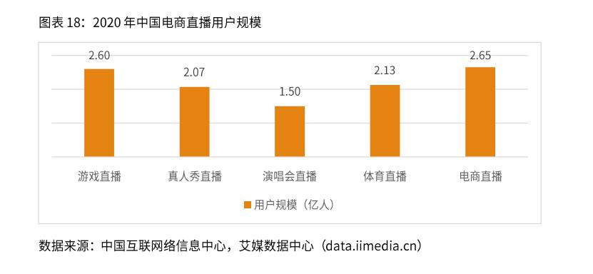 2020年中国直播电商用户规模