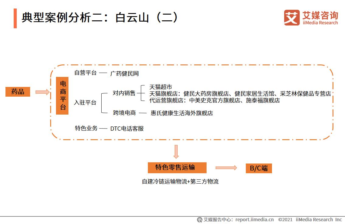 典型案例分析二:白云山(二)