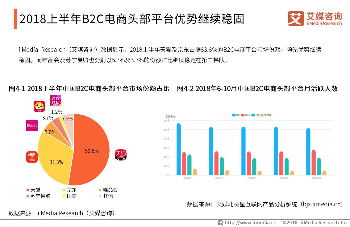 B2C电商头部平台优势继续稳固,天猫、京东市场份额占比超八成