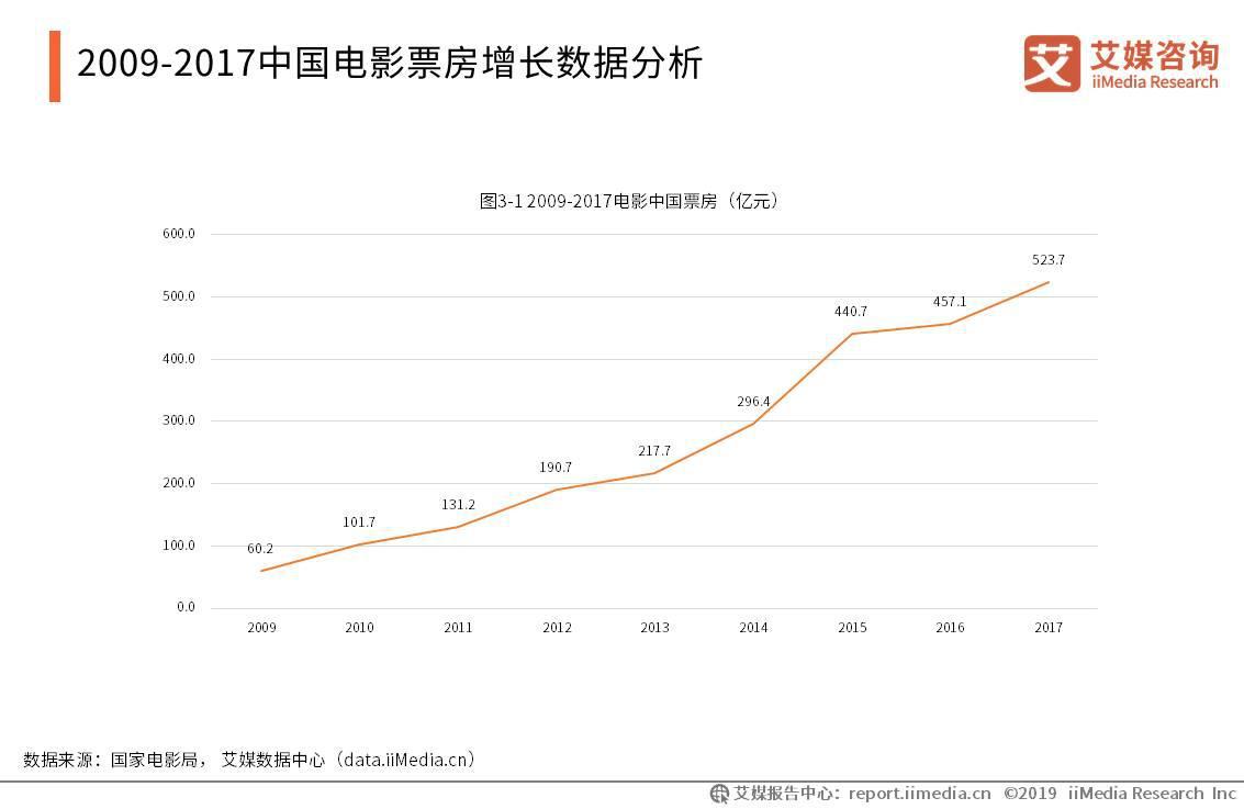 2009-2017中国电影票房增长数据分析