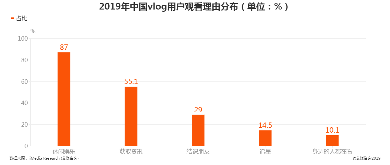 2019年中国vlog用户观看理由分布