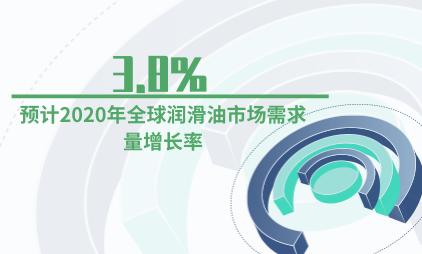 润滑油行业数据分析:预计2020年全球润滑油市场需求量增长率为3.8%