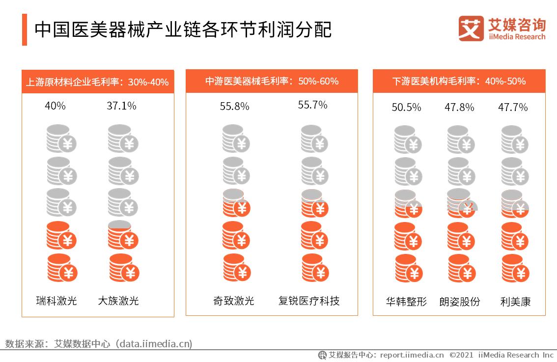 中国医美器械产业链概览