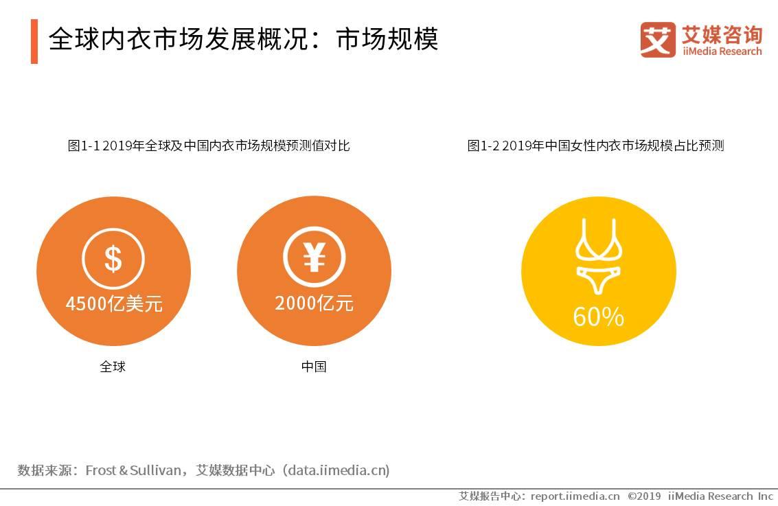中国内衣产业数据分析:到2019年市场规模约为2000亿元