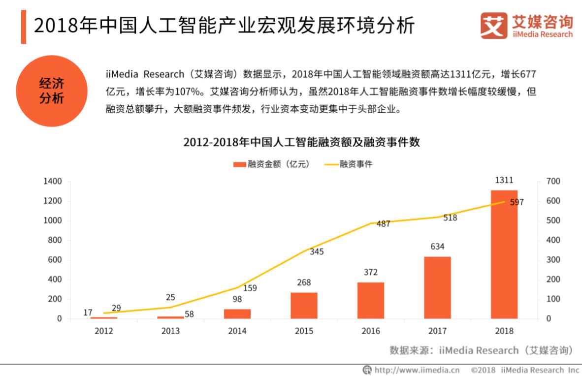 2012-2018年中国人工智能融资额及融资事件数