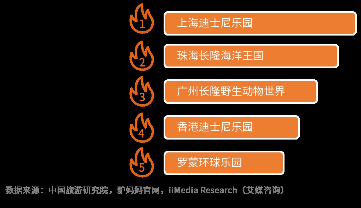 2019中国主题公园发展机遇及商业前景预判