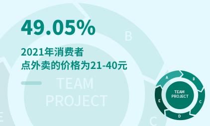 外卖行业数据分析:2021年中国49.05%消费者点外卖的价格为21-40元