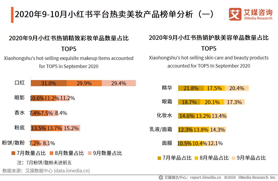 2020年9月小红书热销彩妆单品中口红数量占比31%