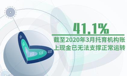 托育行业数据分析:截至2020年3月41.1%托育机构账上现金已无法支撑正常运转
