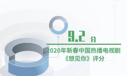 电视剧行业数据分析:2020年新春中国热播电视剧《想见你》评分达9.2分