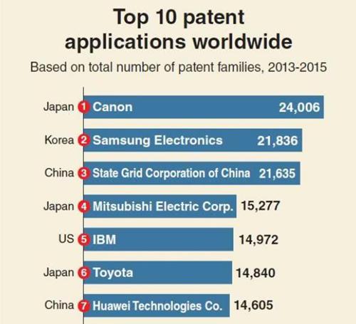 全球专利实力榜:中国国家电网排名第三,华为位居第七