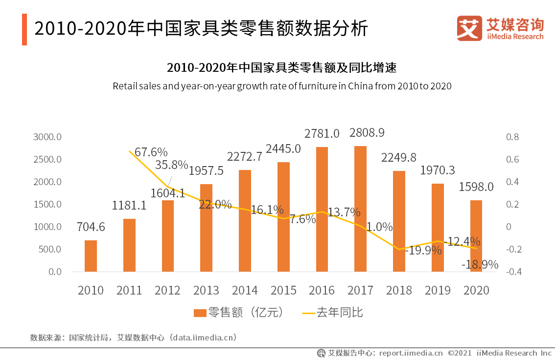2010-2020年中国家具类零售额数据分析