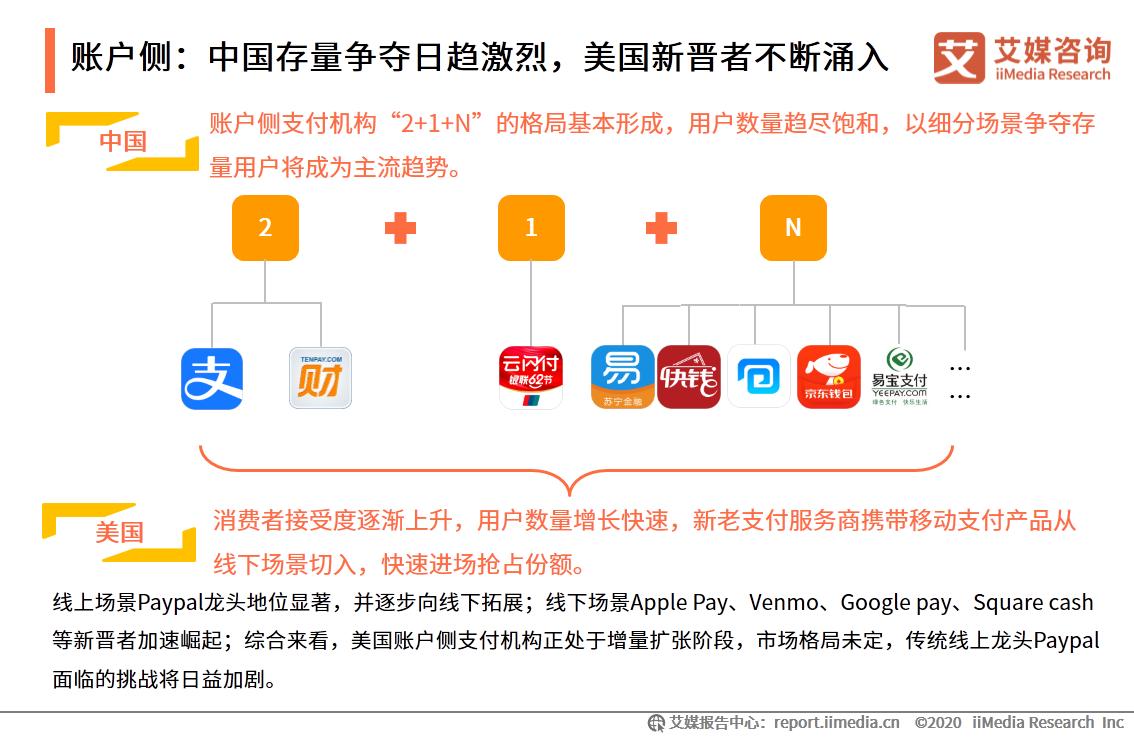 账户侧:中国存量争夺日趋激烈,美国新晋者不断涌入