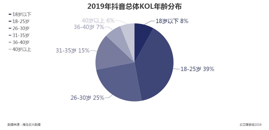 2019年抖音总体KOL年龄分布