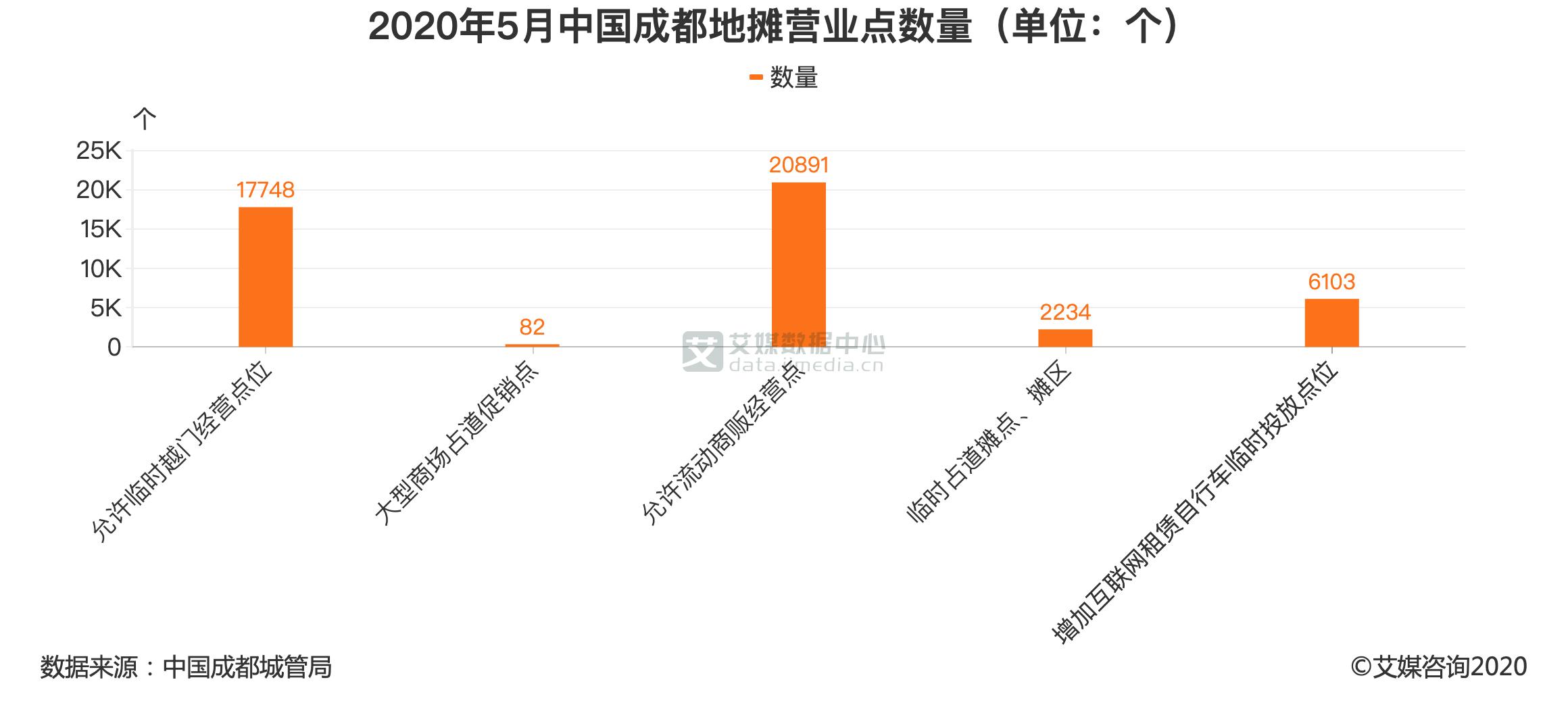 2020年5月中国成都地摊营业点数量(单位:个)