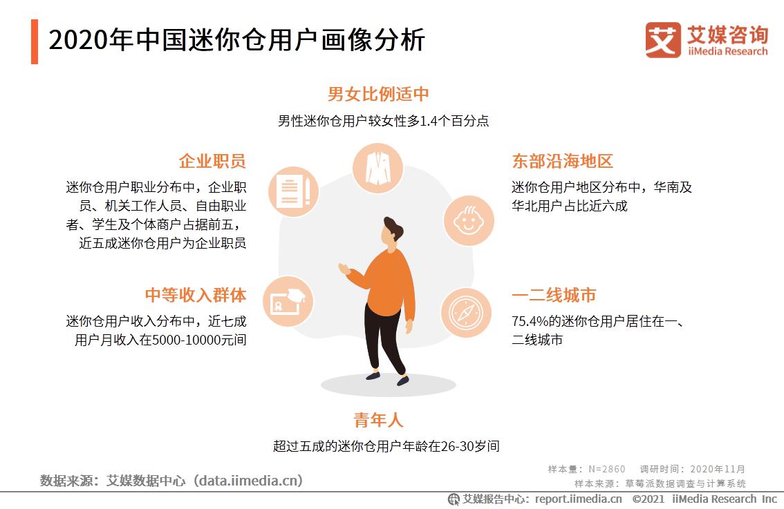 2020年中国迷你仓用户画像分析