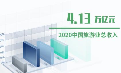旅游行业数据分析:2020年中国旅游业总收入将达到4.13万亿元
