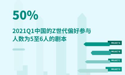 剧本杀行业数据分析:2021Q1中国50%的Z世代偏好参与人数为5至6人的剧本
