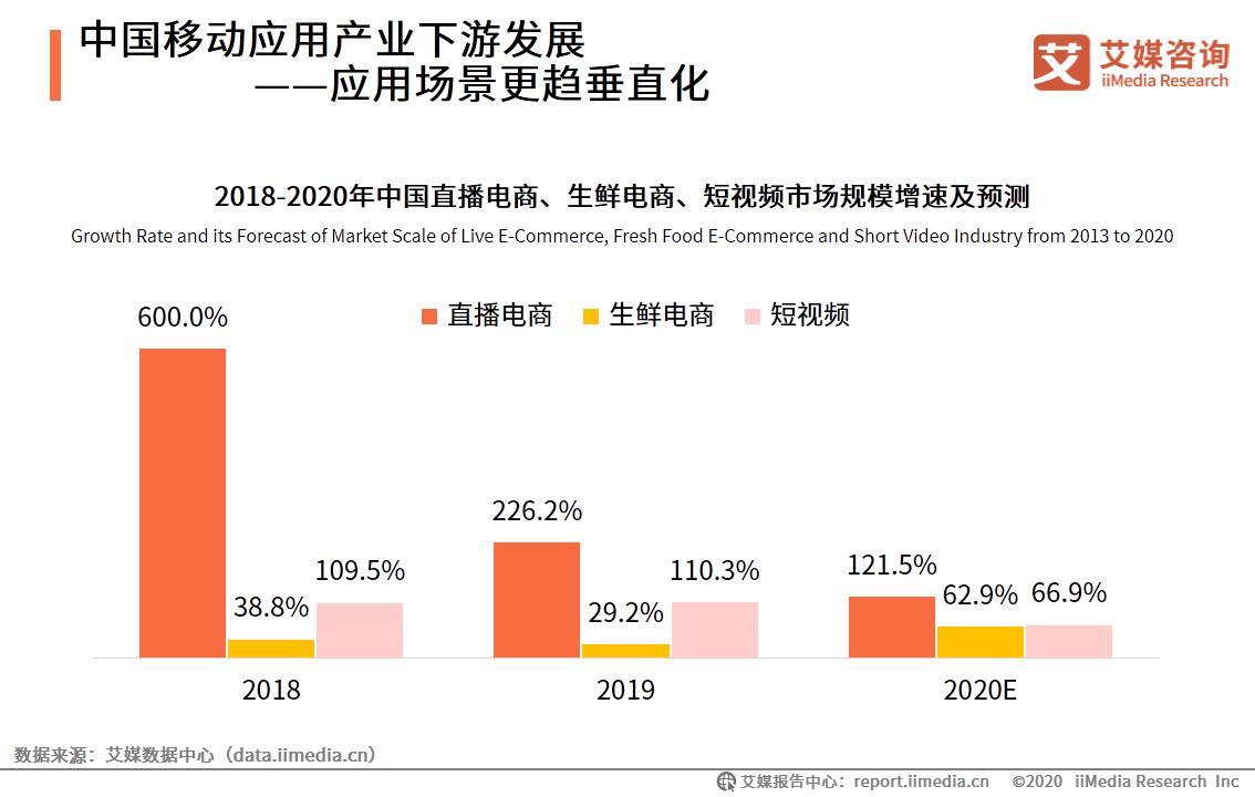 中国移动应用产业下游发展——应用场景更趋垂直化