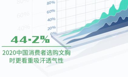 内衣行业数据分析:2020中国44.2%消费者选购文胸时更看重吸汗透气性