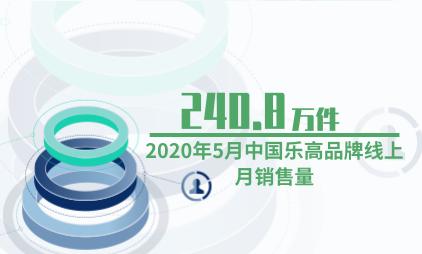 玩具行业数据分析:2020年5月中国乐高品牌线上月销售240.8万件