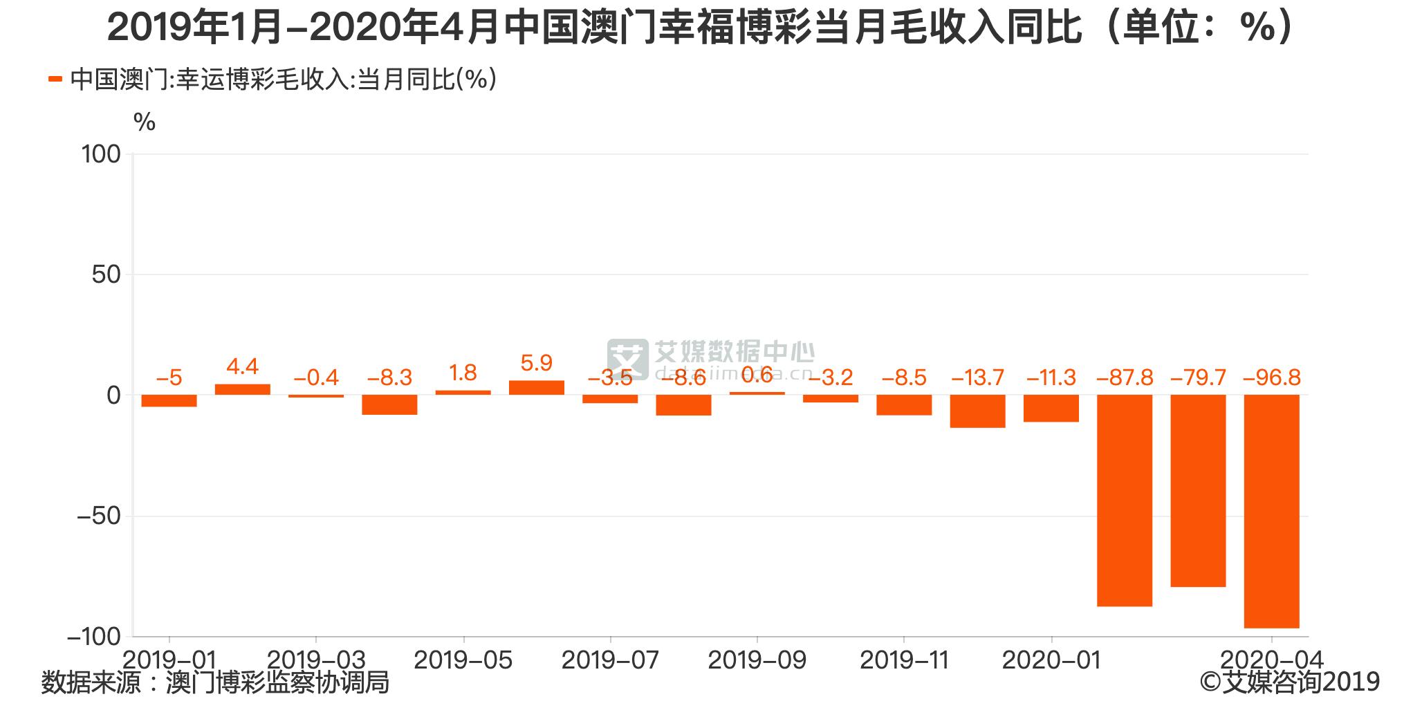 2019年1月-2020年4月中国澳门幸福博彩当月毛收入同比(单位:%)