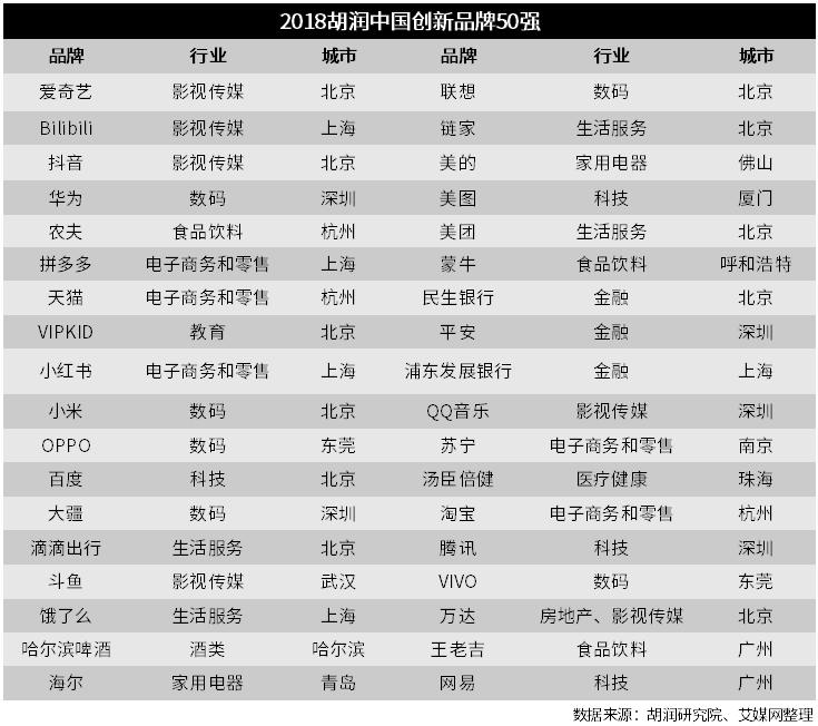行业情报|2018中国创新品牌50强发布,华为、小米、VIPKID等上榜