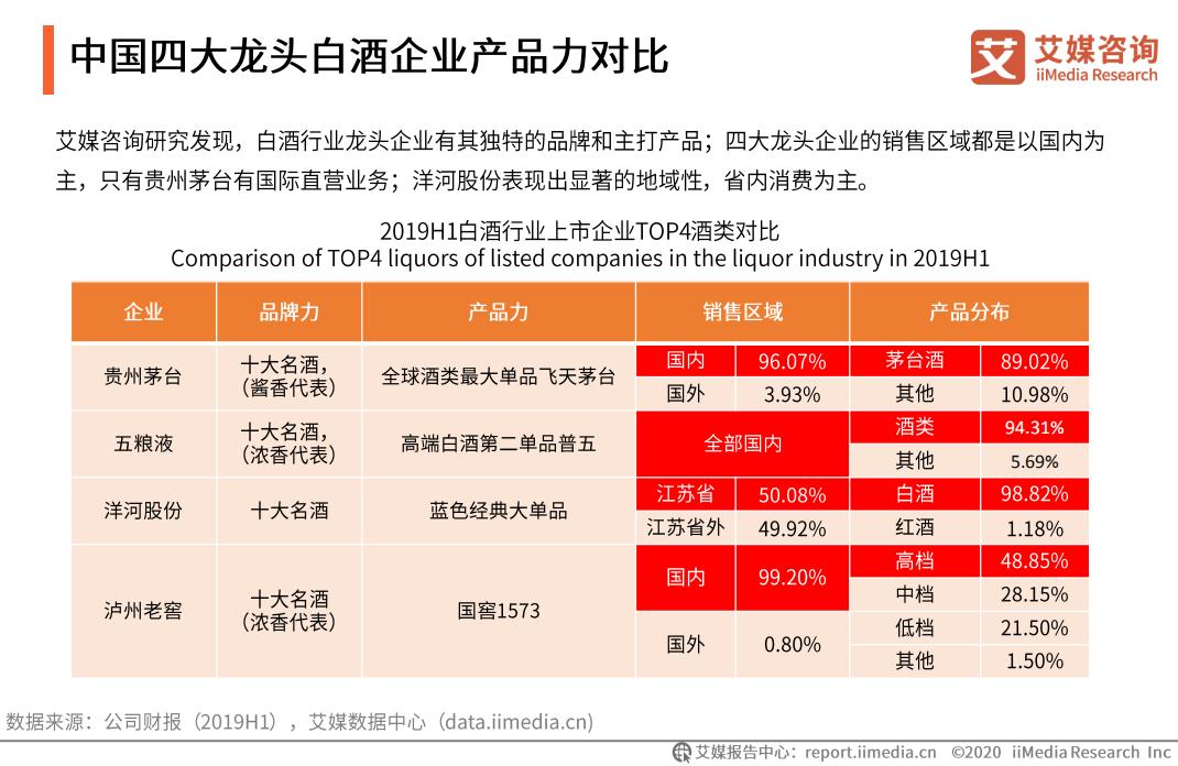 中国四大龙头白酒企业产品力对比