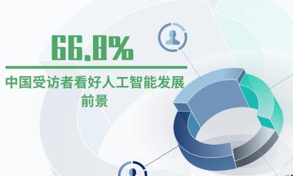 人工智能行业数据分析:66.8%中国受访者看好人工智能发展前景
