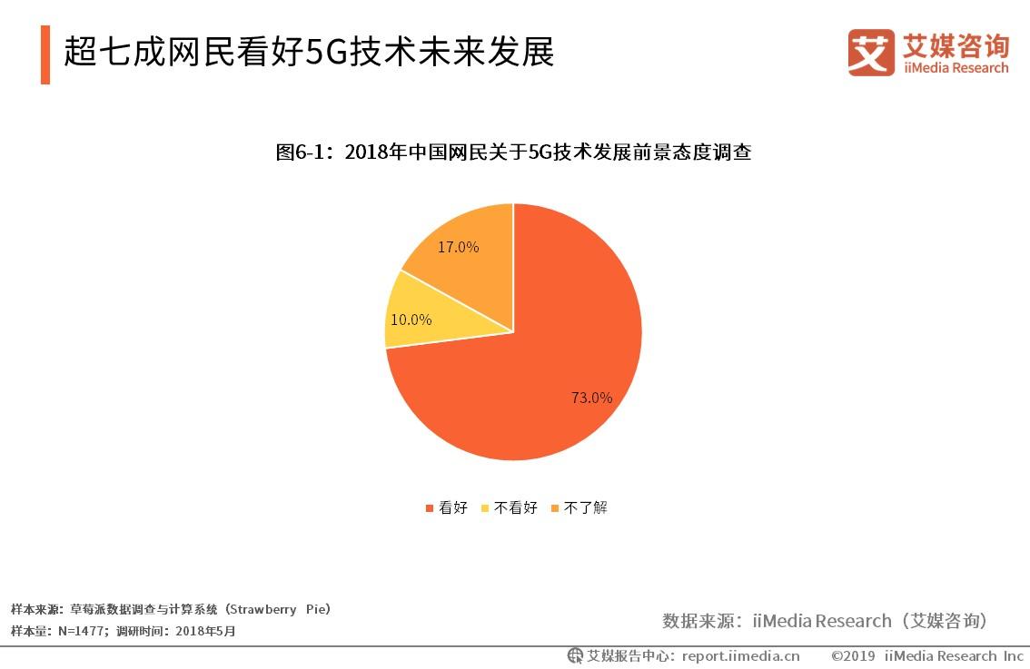 超七成网民看好5G技术未来发展