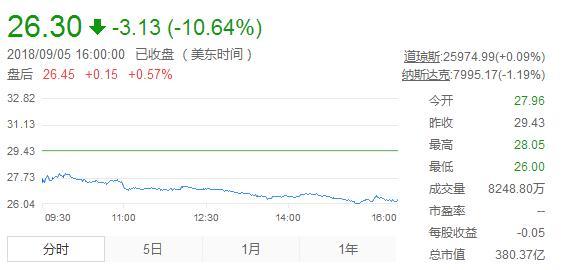 """刘强东深陷""""性侵风波"""":舆论发酵致京东股价暴跌16%,身家缩水76亿"""